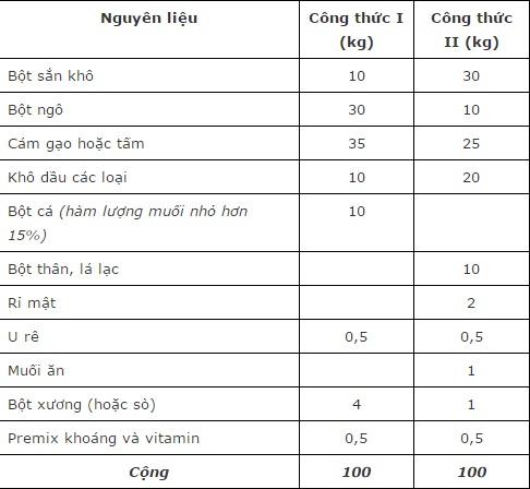 http://www.nguoichannuoi.vn/upload_images/images/kien-thuc-nha-nong/thuc-an-bo-sua.jpg